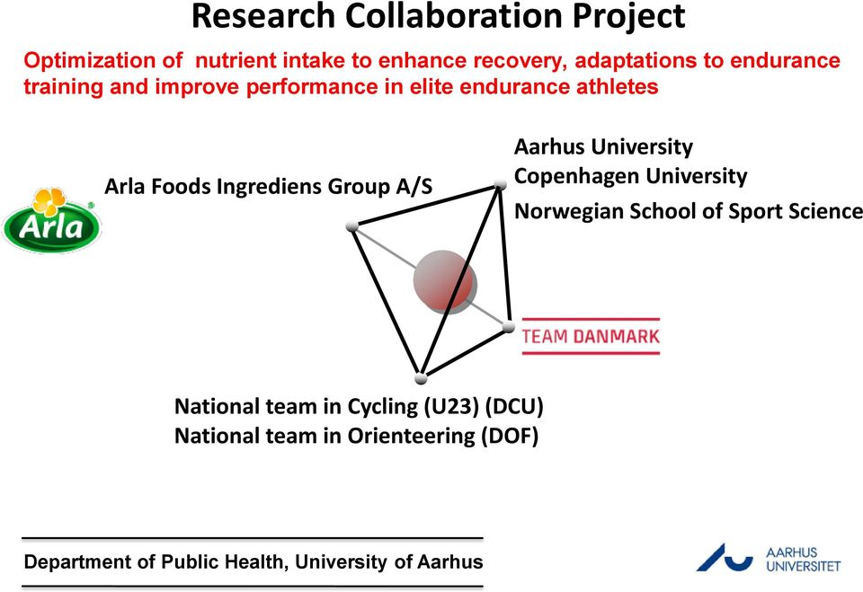 A/S Aarhus University Copenhagen University Norwegian School of Sport Science National team in