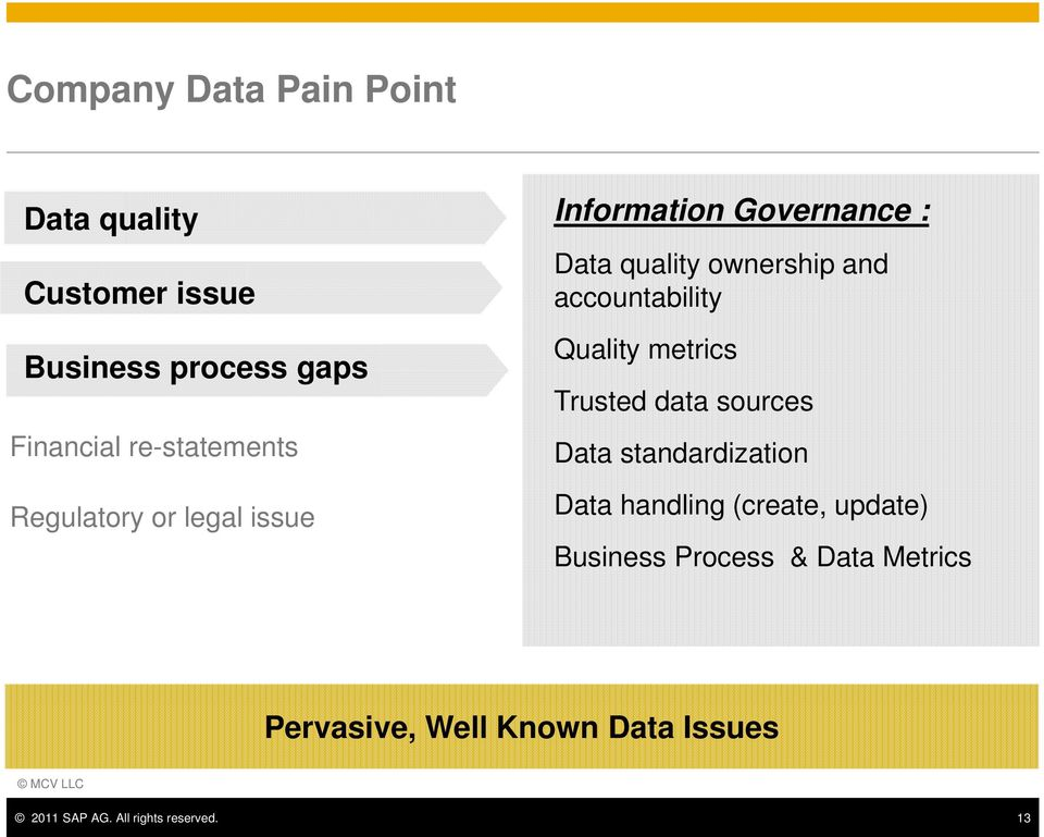 accountability Quality metrics Trusted data sources Data standardization Data handling (create,