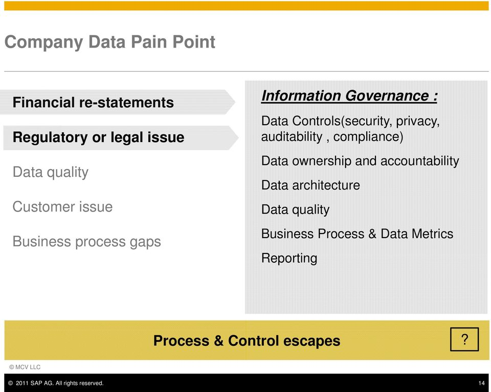 auditability, compliance) Data ownership and accountability Data architecture Data quality