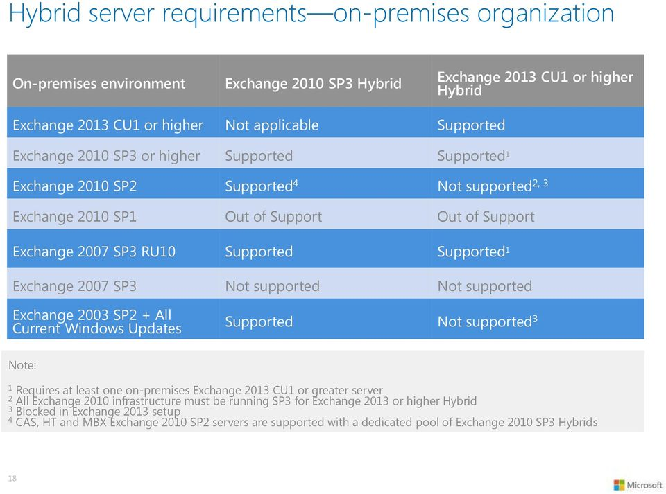 SP3 Not supported Not supported Exchange 2003 SP2 + All Current Windows Updates Supported Not supported 3 Note: 1 Requires at least one on-premises Exchange 2013 CU1 or greater server 2 All Exchange