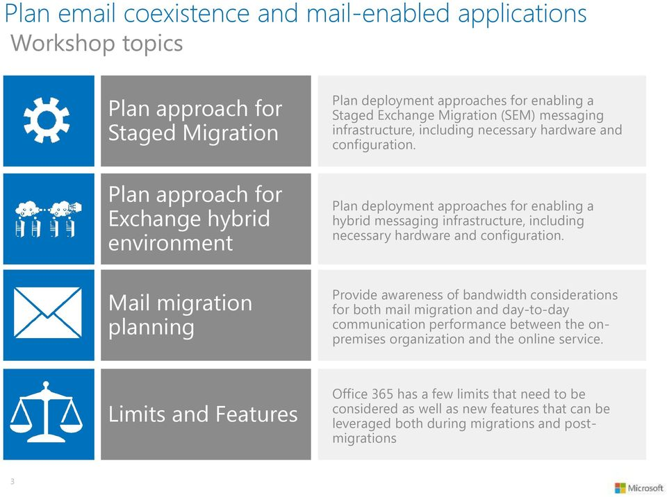 Plan deployment approaches for enabling a hybrid messaging infrastructure, including necessary hardware and configuration.
