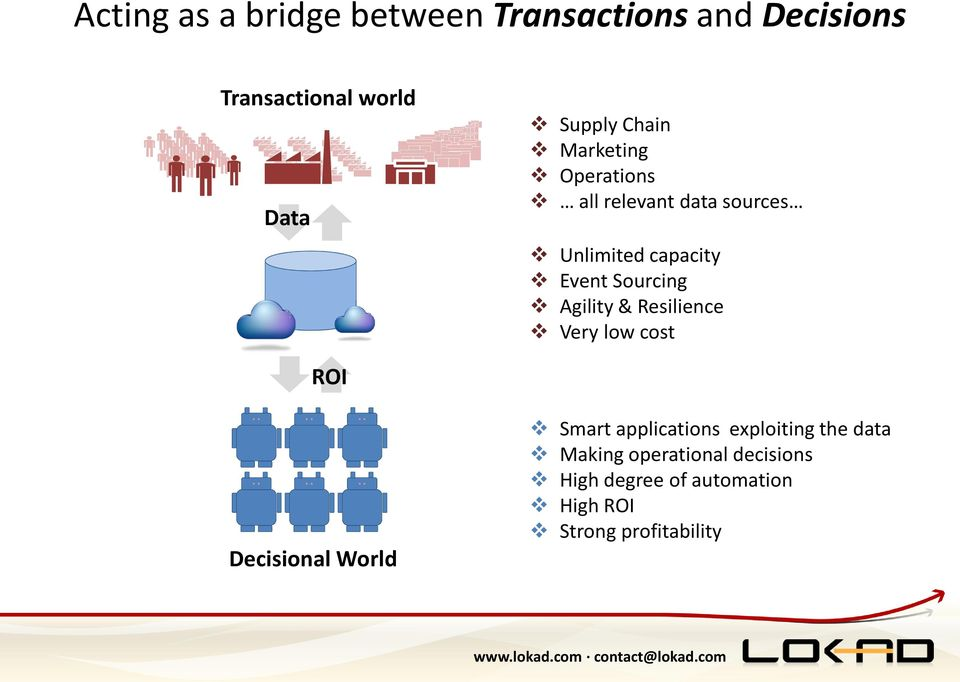 Agility & Resilience Very low cost ROI Decisional World Smart applications exploiting