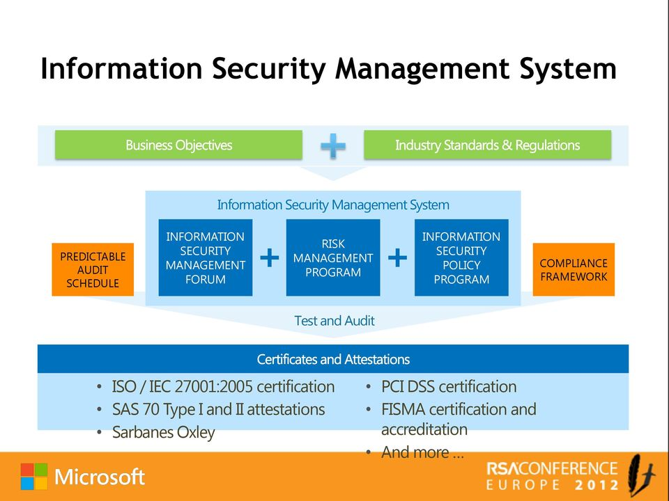POLICY PROGRAM COMPLIANCE FRAMEWORK Test and Audit ISO / IEC 27001:2005 certification SAS 70 Type