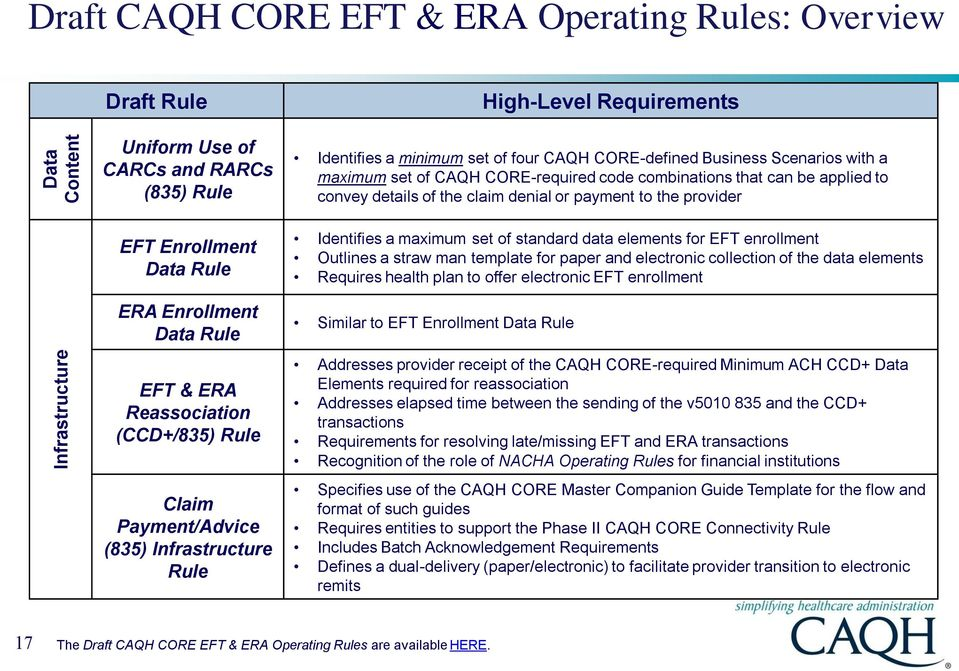 CORE-required code combinations that can be applied to convey details of the claim denial or payment to the provider Identifies a maximum set of standard data elements for EFT enrollment Outlines a