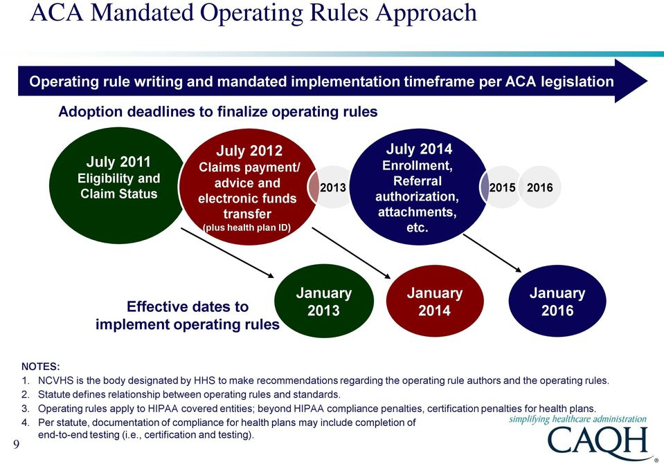 2015 2016 Effective dates to implement operating rules January 2013 January 2014 January 2016 9 NOTES: 1.