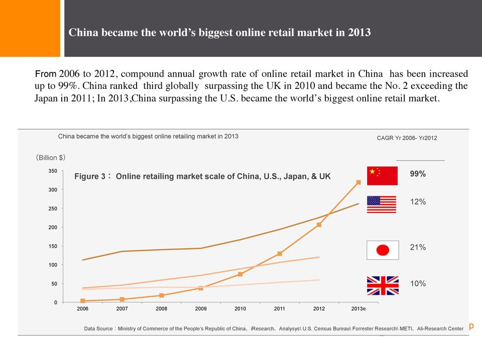 China became the world s biggest online retailing market in 2013 CAGR Yr 2006- Yr2012 Billion $ 350 Figure 3 Online retailing market scale of China, U.S.