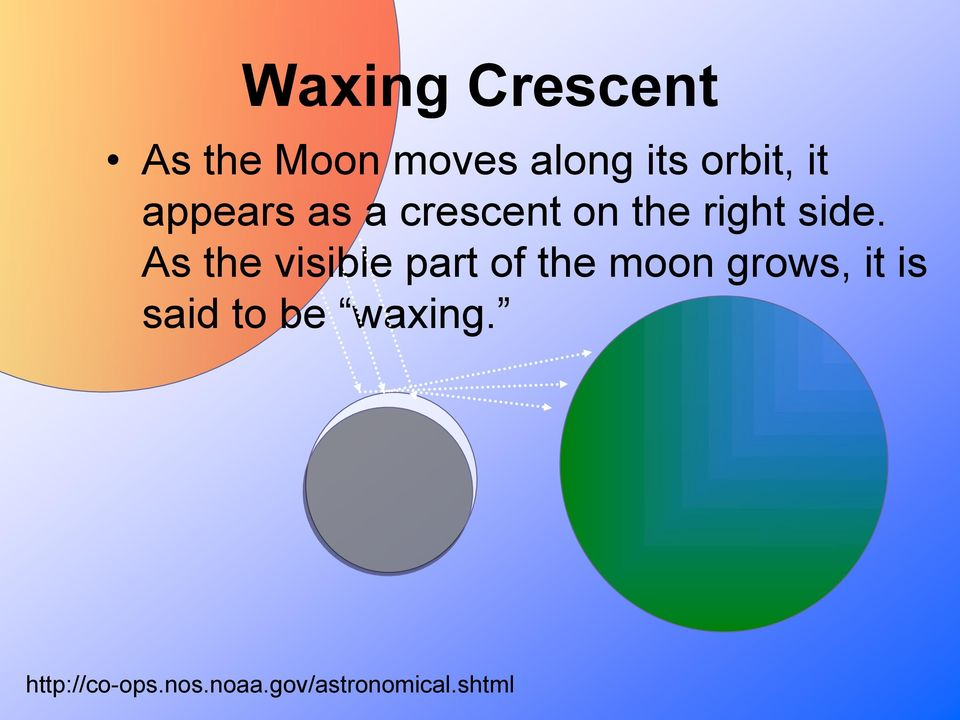 As the visible part of the moon grows, it is said