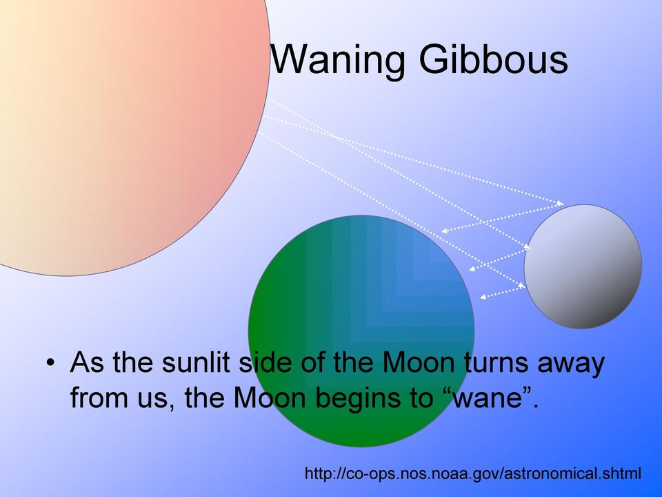 the Moon begins to wane.
