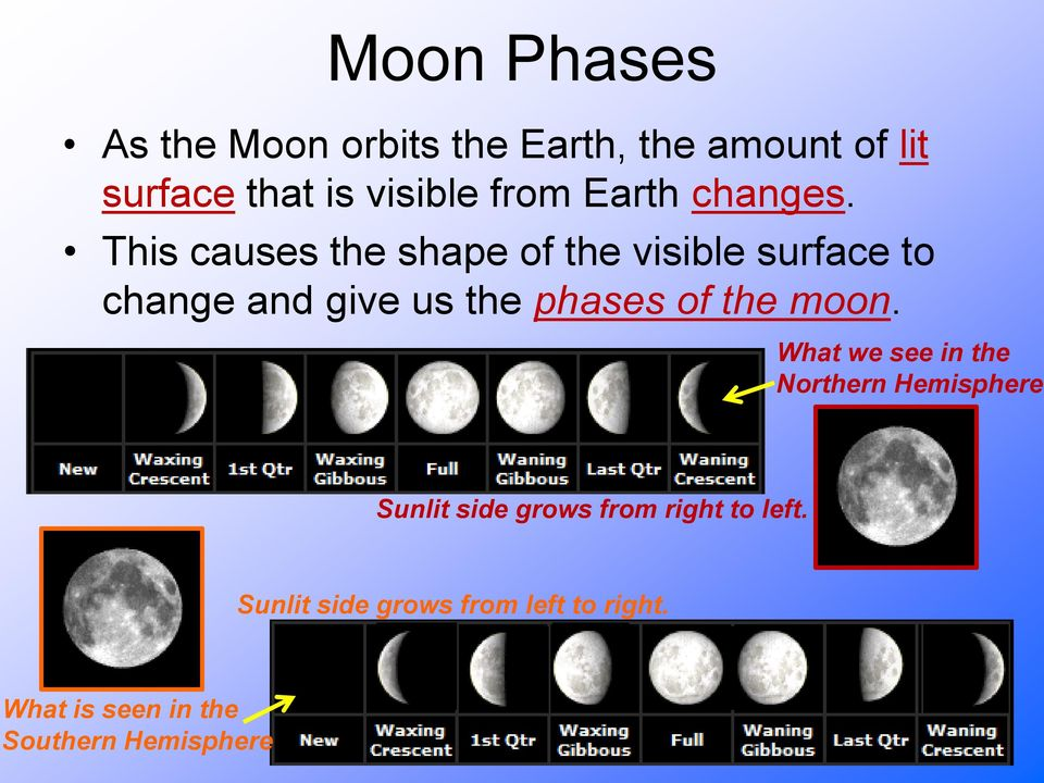 This causes the shape of the visible surface to change and give us the phases of the