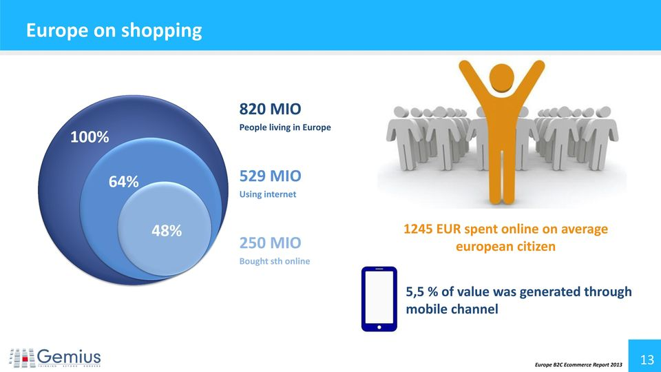 250 MIO european citizen Bought sth online 5,5 % of value was
