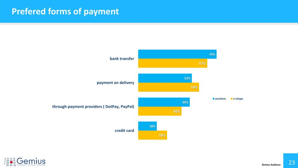 payment providers ( DotPay, PayPal) 42% 50%