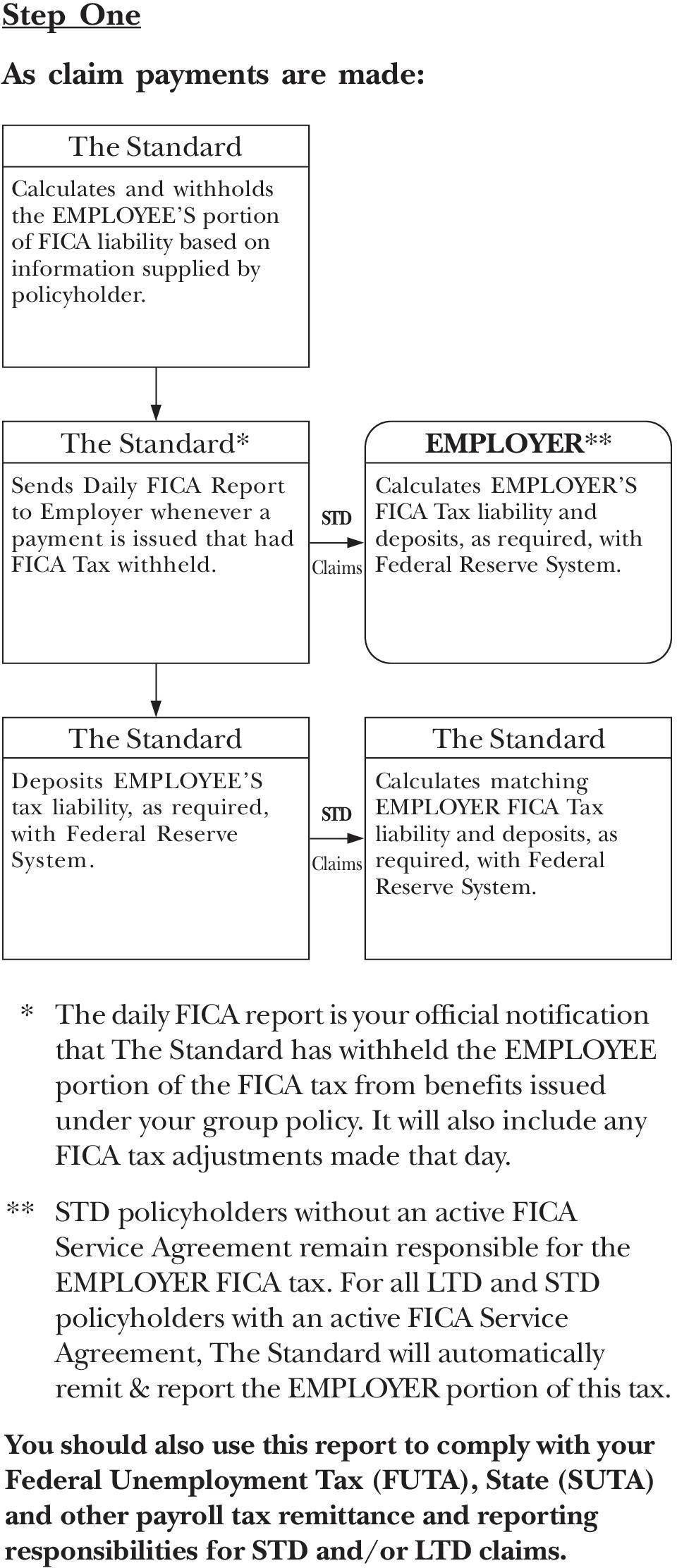 EMPLOYER** Calculates EMPLOYER S FICA Tax liability and deposits, as required, with Federal Reserve System. Deposits EMPLOYEE S tax liability, as required, with Federal Reserve System.