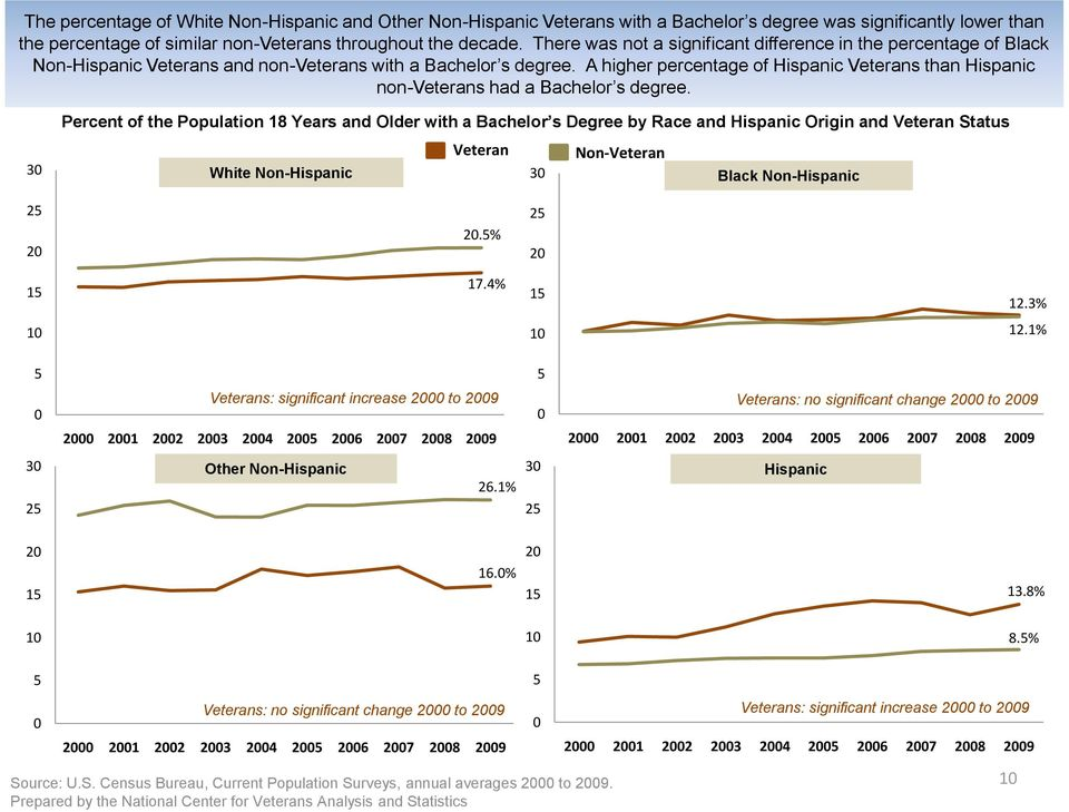 A higher percentage of Hispanic Veterans than Hispanic non-veterans had a Bachelor s degree.