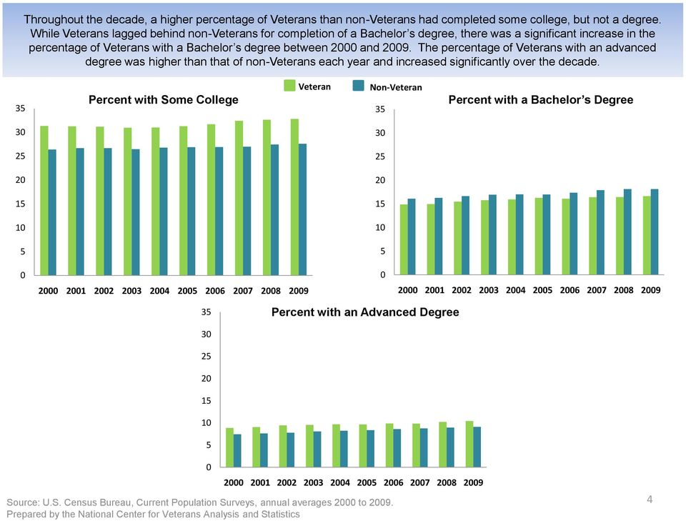 between and 9. The percentage of Veterans with an advanced degree was higher than that of non-veterans each year and increased significantly over the decade.