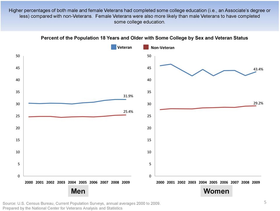 Percent of the Population 1 Years and Older with Some College by Sex and Veteran Status Veteran Non-Veteran 3.% 3 3 31.9%.