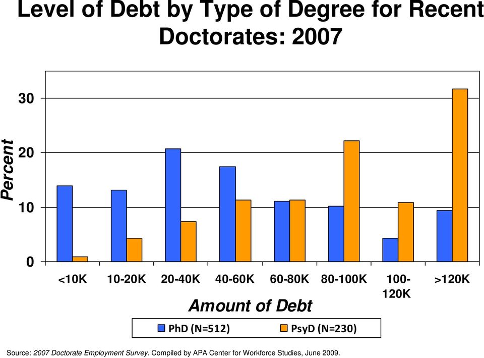 Amount of Debt PhD (N=512) PsyD (N=230) >120K Source: 2007 Doctorate