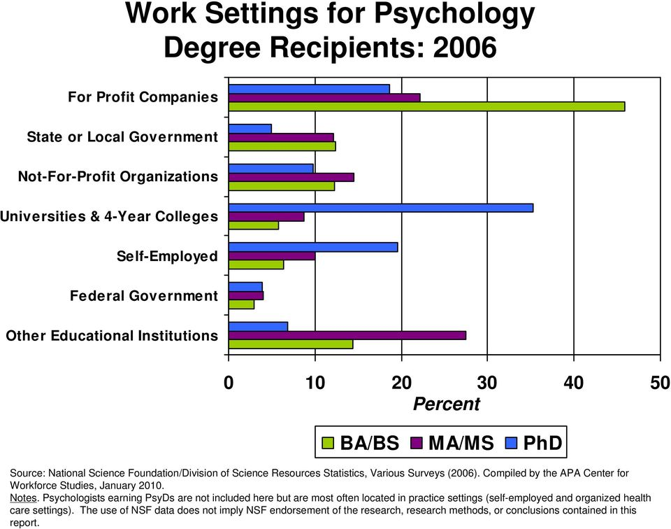 Surveys (2006). Compiled by the APA Center for Workforce Studies, January 2010. Notes.
