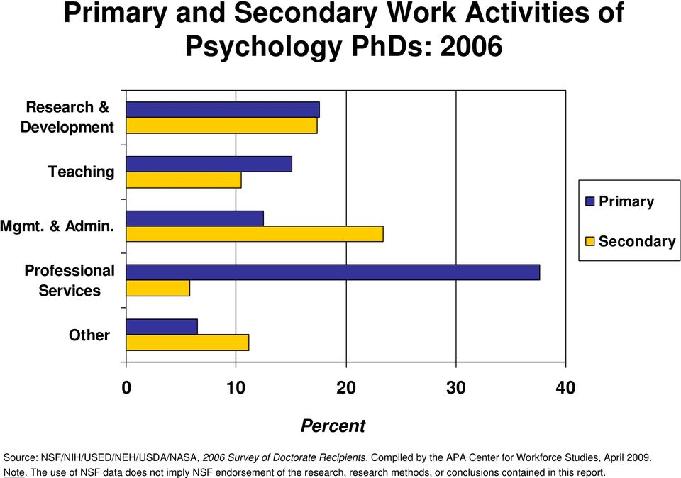 Secondary Professional Services Other 0 10 20 30 40 Percent Source: NSF/NIH/USED/NEH/USDA/NASA, 2006 Survey of