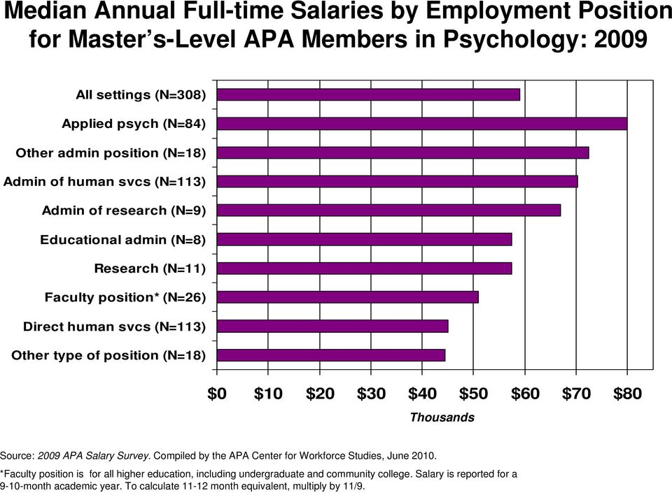 position (N=18) $0 $10 $20 $30 $40 $50 $60 $70 $80 Thousands Source: 2009 APA Salary Survey. Compiled by the APA Center for Workforce Studies, June 2010.