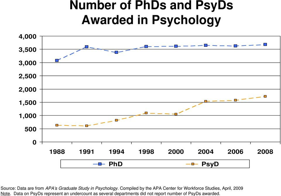 Study in Psychology. Compiled by the APA Center for Workforce Studies, April, 2009 Note.
