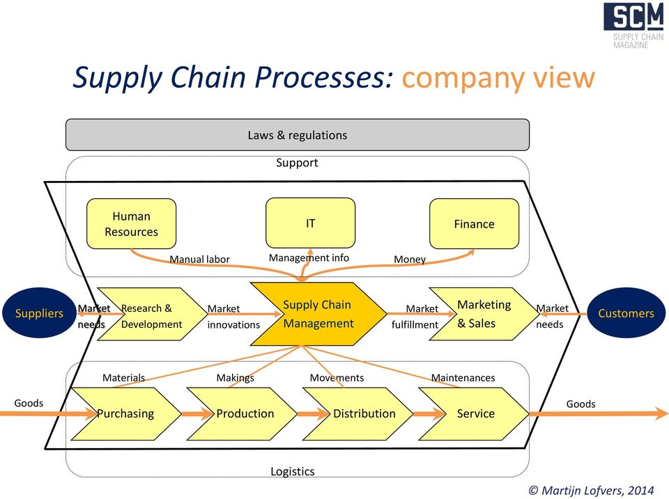 innovations Supply Chain Management Market fulfillment Marketing & Sales Market needs