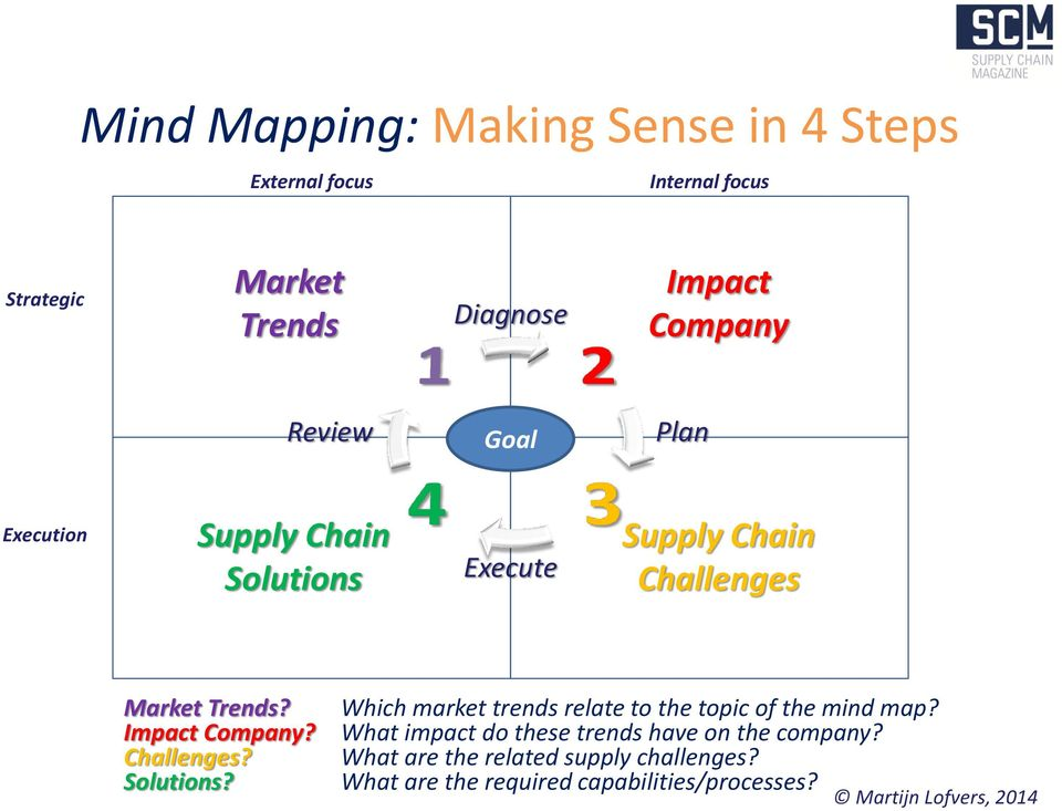 Impact Company? Challenges? Solutions? Which market trends relate to the topic of the mind map?