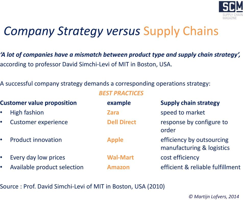 A successful company strategy demands a corresponding operations strategy: BEST PRACTICES Customer value proposition example Supply chain strategy High fashion Zara speed