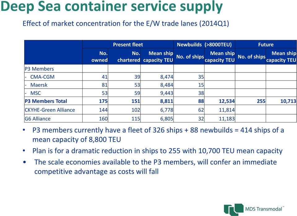 of ships capacity TEU P3 Members - CMA-CGM 41 39 8,474 35 - Maersk 81 53 8,484 15 - MSC 53 59 9,443 38 P3 Members Total 175 151 8,811 88 12,534 255 10,713 CKYHE-Green Alliance 144 102 6,778 62