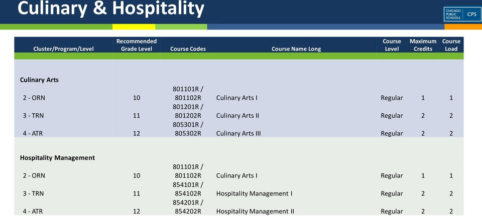 Culinary Arts III Regular 2 2 Hospitality Management 2 - ORN 10 3 - TRN 11 4 - ATR 12 801101R / 801102R Culinary