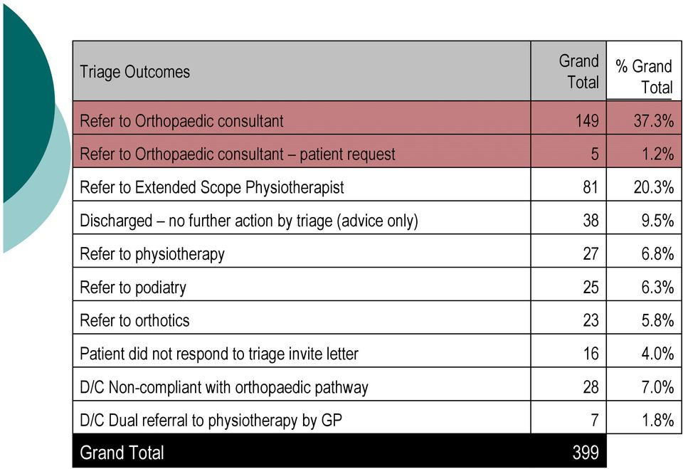 orthotics Patient did not respond to triage invite letter D/C Non-compliant with orthopaedic pathway D/C Dual referral to