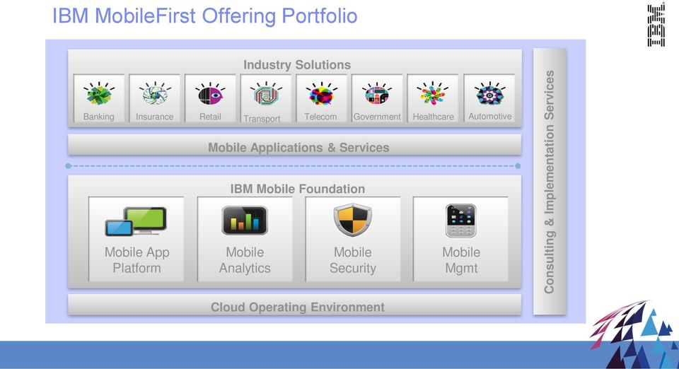 Healthcare Automotive Mobile Applications & Services IBM Mobile Foundation