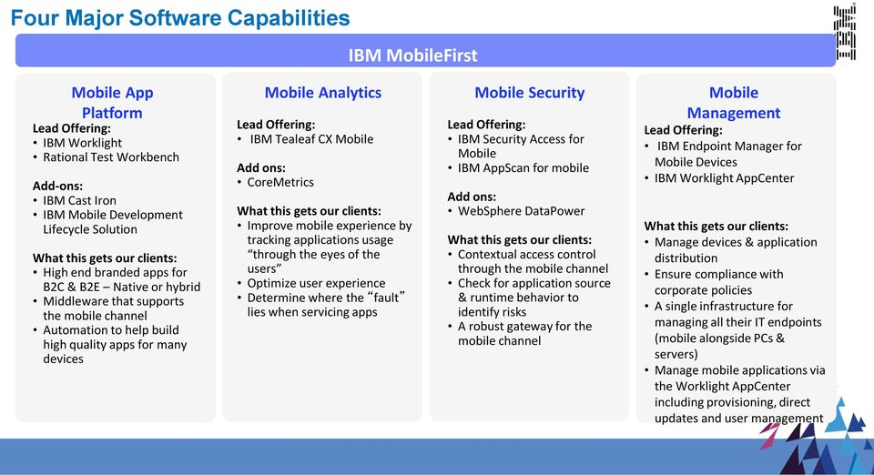Offering: IBM Tealeaf CX Mobile Add ons: CoreMetrics What this gets our clients: Improve mobile experience by tracking applications usage through the eyes of the users Optimize user experience