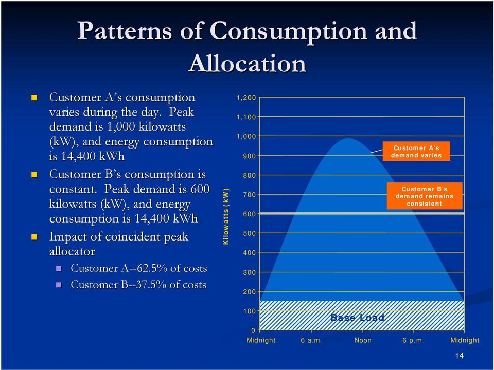 Peak demand is 600 kilowatts (kw), and energy consumption is 14,400 kwh Impact of coincident peak allocator Customer A--A --62.