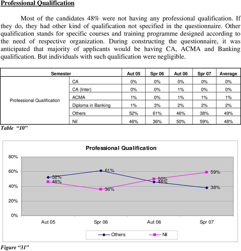 During constructing the questionnaire, it was anticipated that majority of applicants would be having CA, ACMA and Banking qualification.