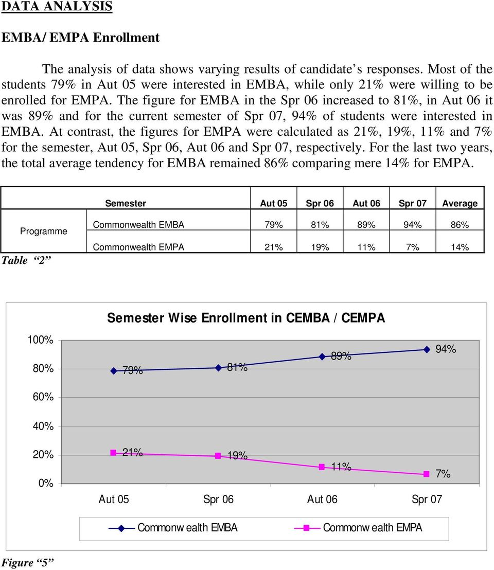 The figure for EMBA in the Spr 06 increased to 81%, in Aut 06 it was 89% and for the current semester of Spr 07, 94% of students were interested in EMBA.