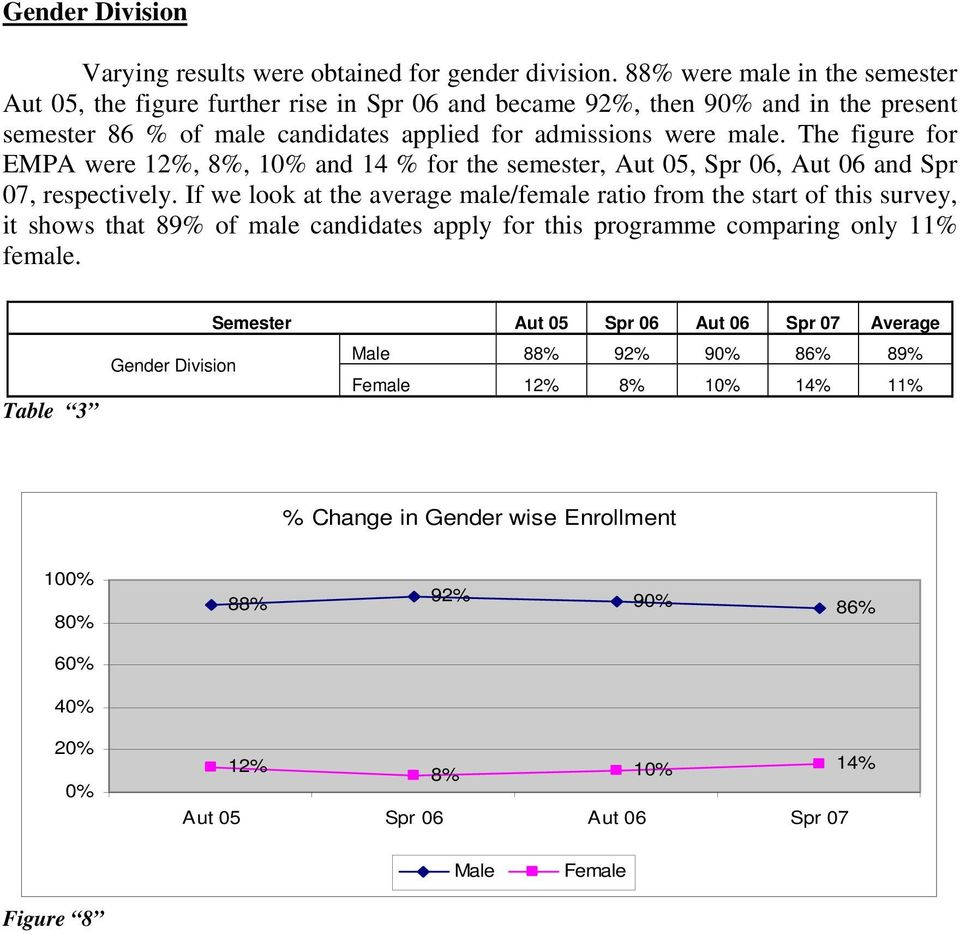 male. The figure for EMPA were 12%, 8%, 1 and 14 % for the semester, Aut 05, Spr 06, Aut 06 and Spr 07, respectively.