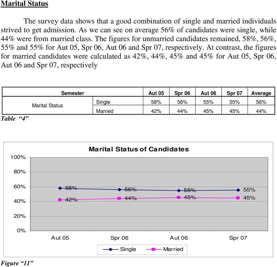 The figures for unmarried candidates remained, 58%, 56%, 55% and 55% for Aut 05, Spr 06, Aut 06 and Spr 07, respectively.