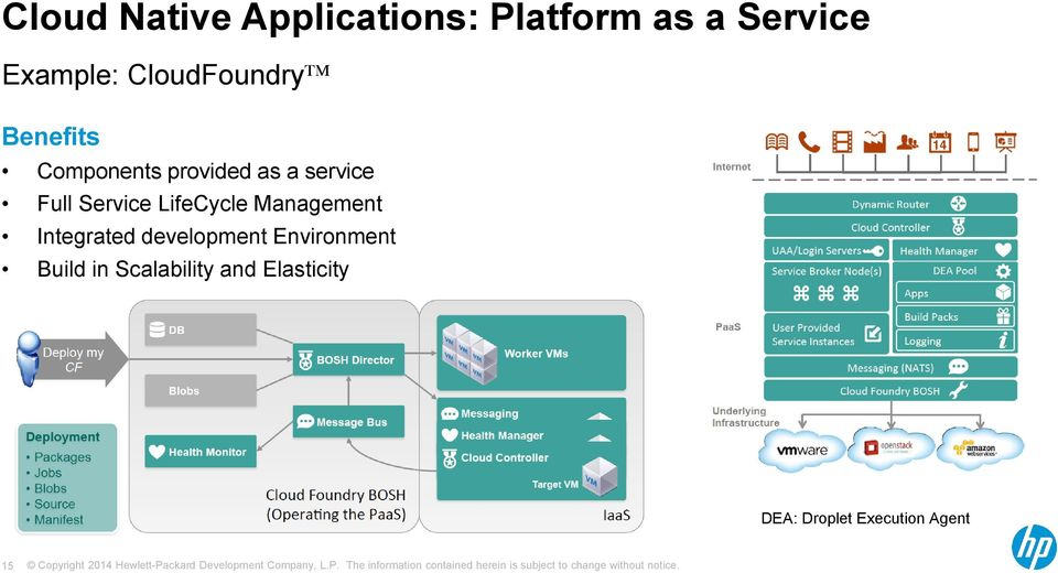 Service LifeCycle Management Integrated development