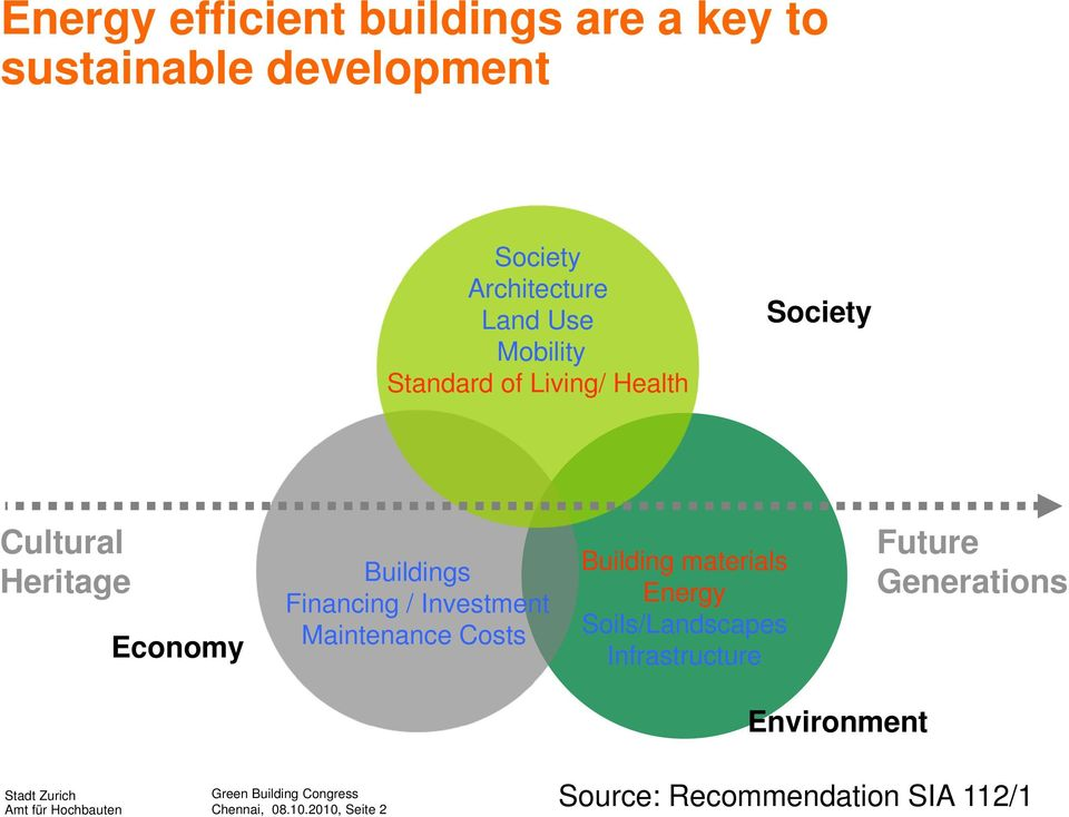 Investment Maintenance Costs Building materials Energy Soils/Landscapes Infrastructure Future