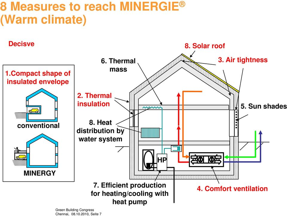 Thermal mass 8. Heat distribution by water system 8. Solar roof 3. Air tightness 5.