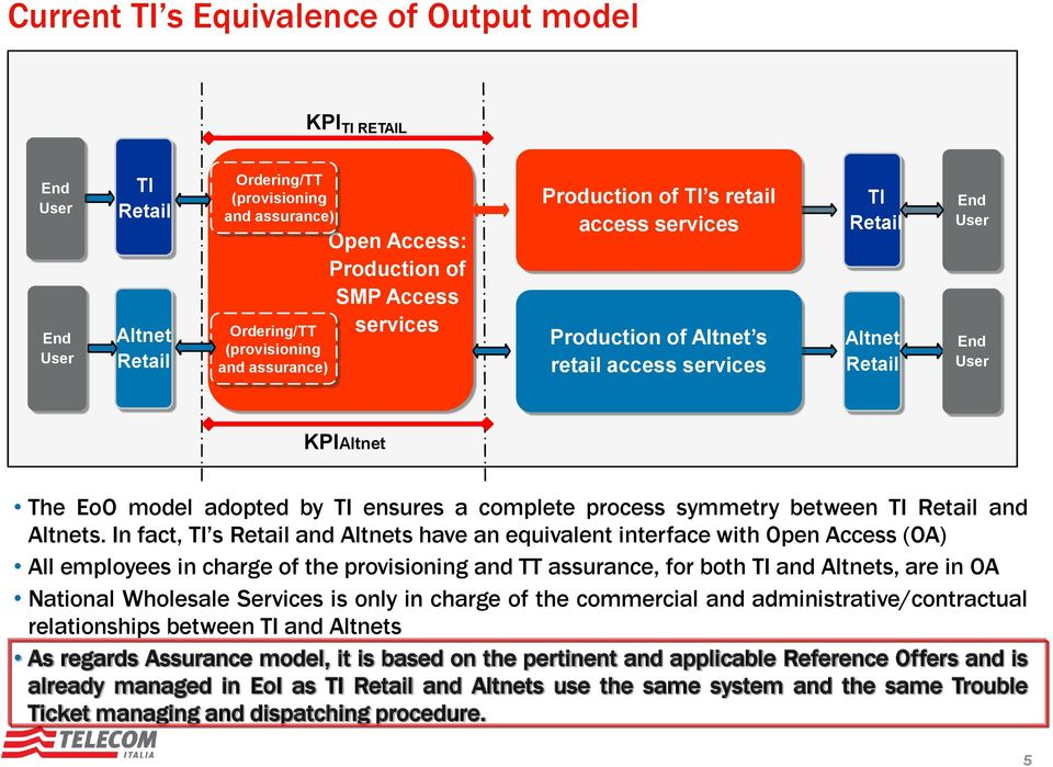 TI ensures a complete process symmetry between TI Retail and Altnets.