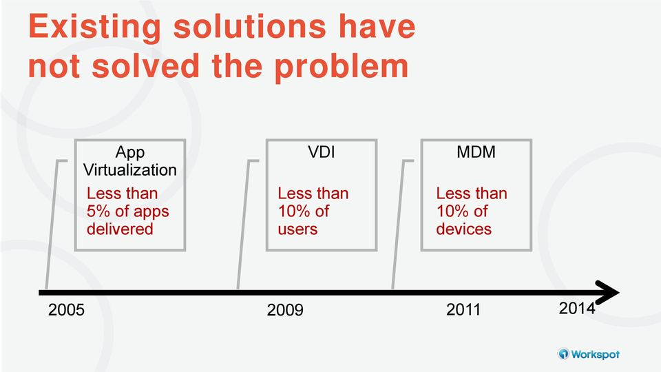 apps delivered VDI Less than 10% of users