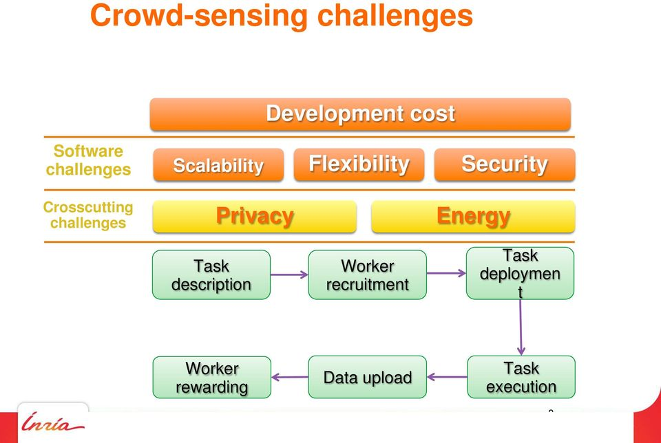 challenges Privacy Energy Task description Worker