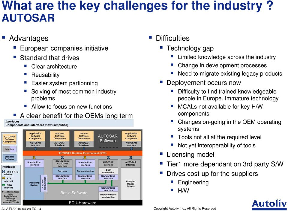A clear benefit for the OEMs long term Difficulties Technology gap Limited knowledge across the industry Change in development processes Need to migrate existing legacy products Deployement occurs