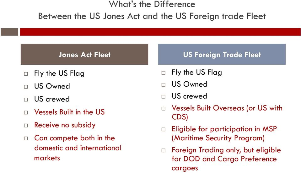 both in the domestic and international markets US Owned US crewed Vessels Built Overseas (or US with CDS) Eligible