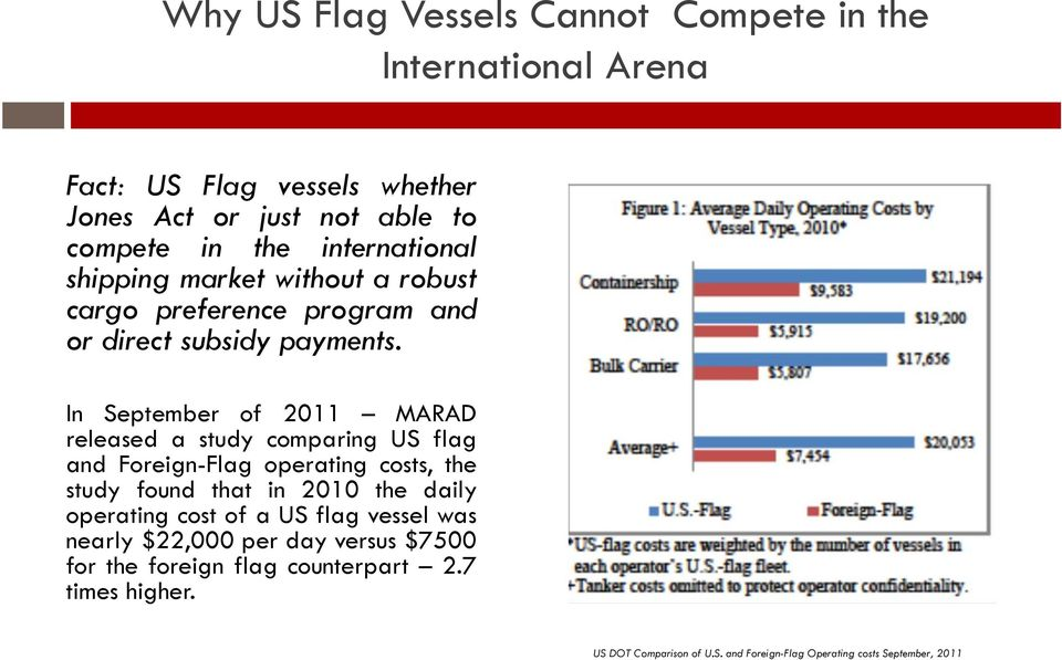 In September of 2011 MARAD released a study comparing US flag and Foreign-Flag operating costs, the study found that in 2010 the daily