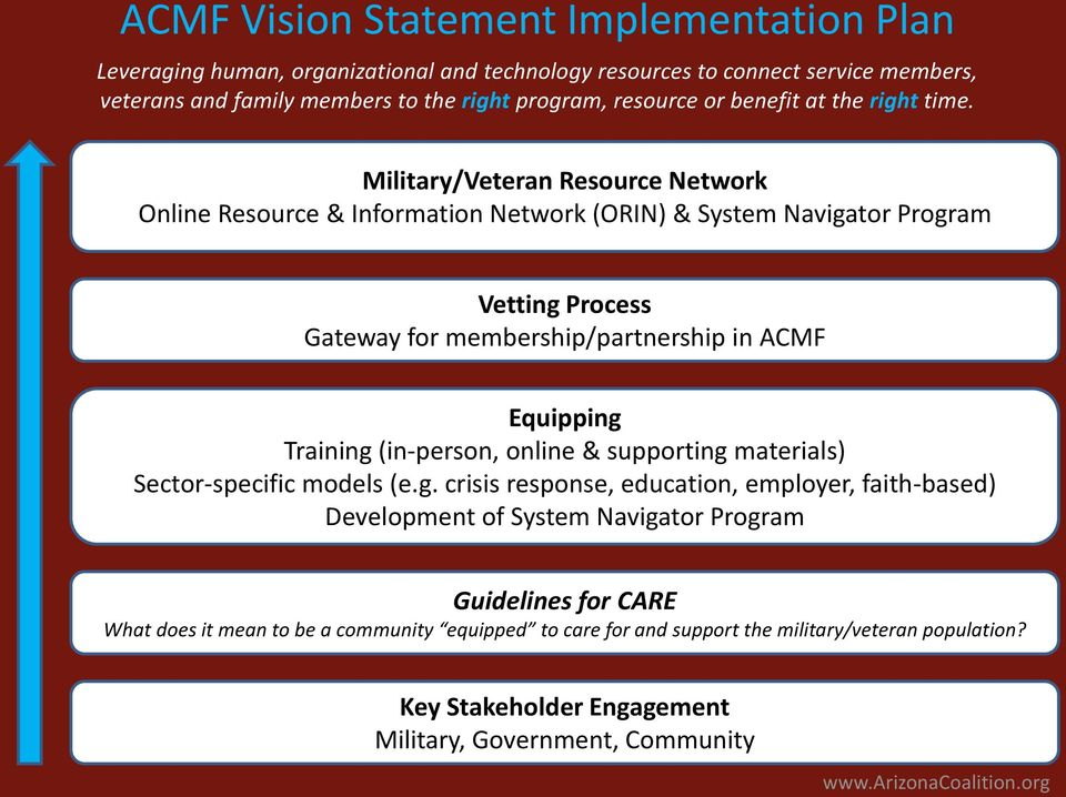 Military/Veteran Resource Network Online Resource & Information Network (ORIN) & System Navigator Program Vetting Process Gateway for membership/partnership in ACMF Equipping Training