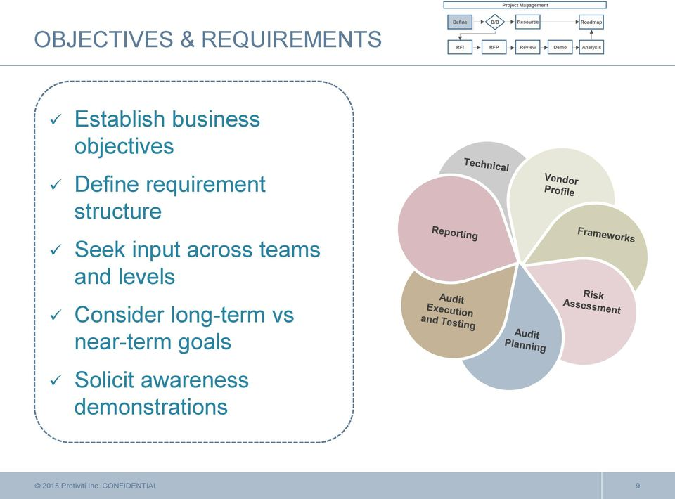 requirement structure Seek input across teams and levels Consider long-term