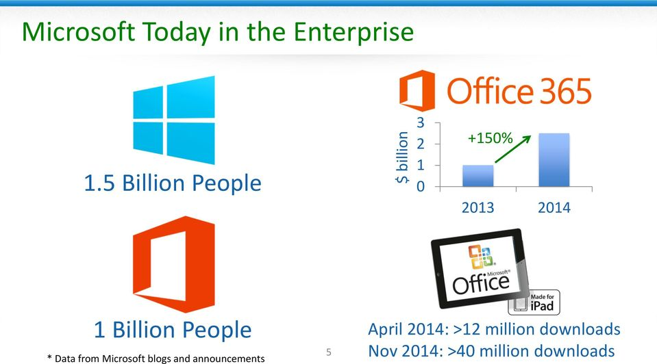 Billion People * Data from Microsoft blogs and