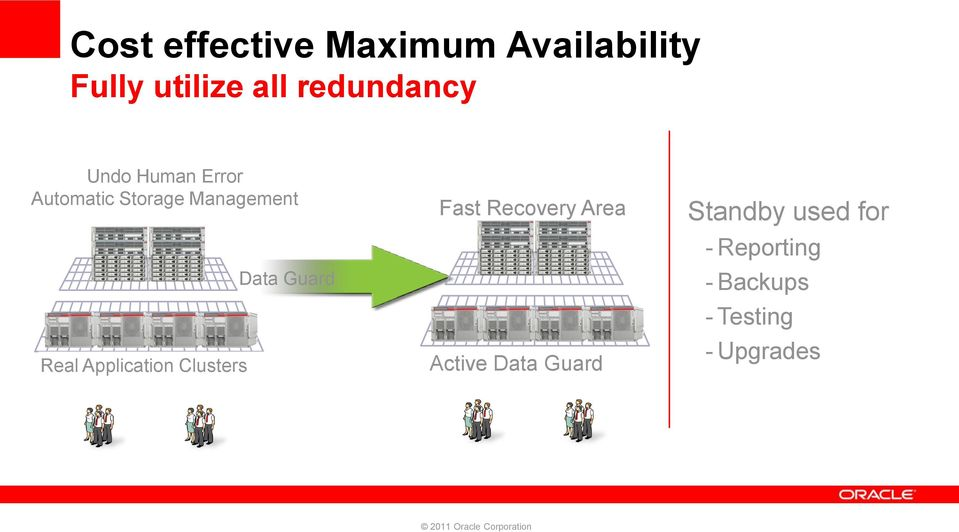 Real Application Clusters Data Guard Fast Recovery Area